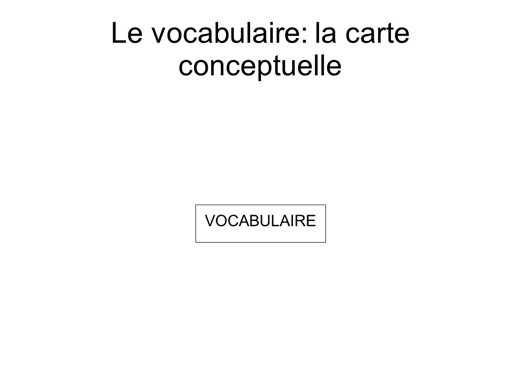 Le vocabulaire: la carte conceptuelle