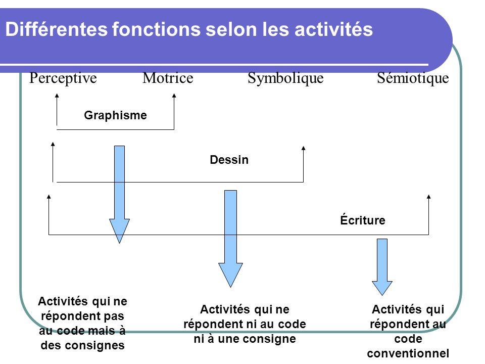 Différentes fonctions selon les activités