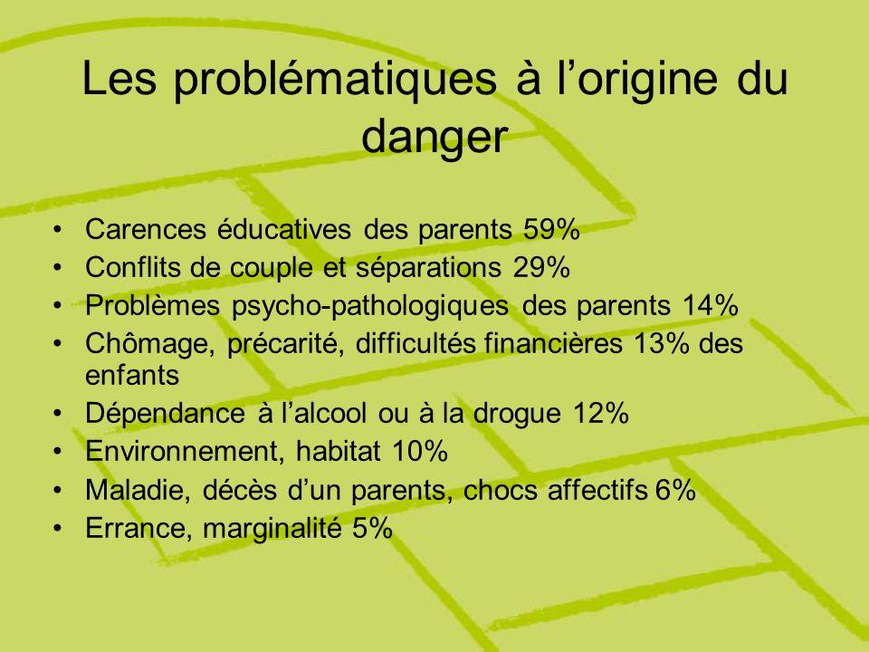 Les problématiques à l'origine du danger