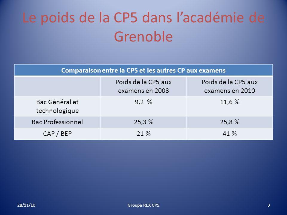 Le poids de la CP5 dans l'académie de Grenoble