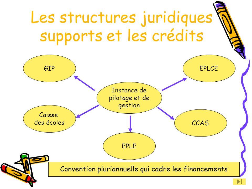 Les structures juridiques supports et les crédits
