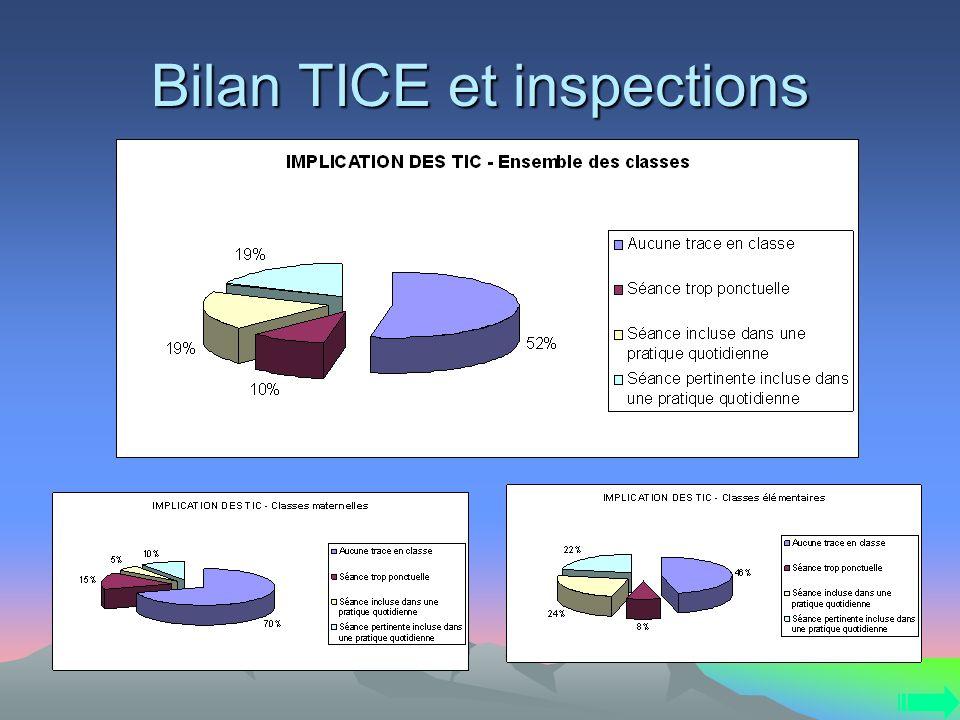 Bilan TICE et inspections