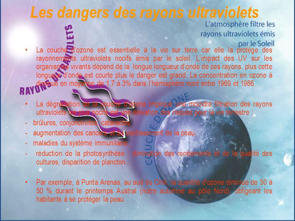 Les dangers des rayons ultraviolets