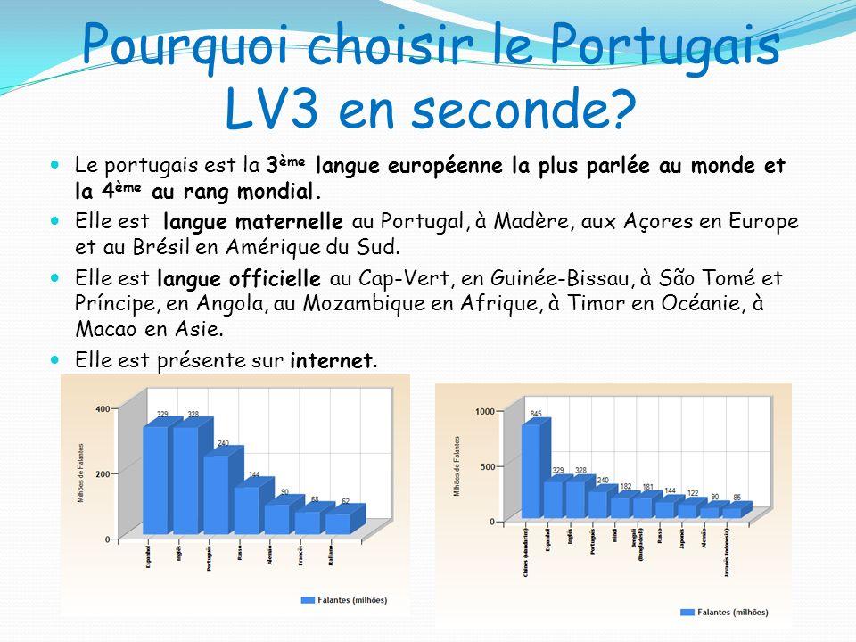 Pourquoi choisir le Portugais LV3 en seconde