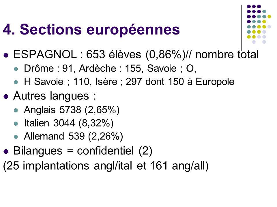 4. Sections européennes ESPAGNOL : 653 élèves (0,86%)// nombre total