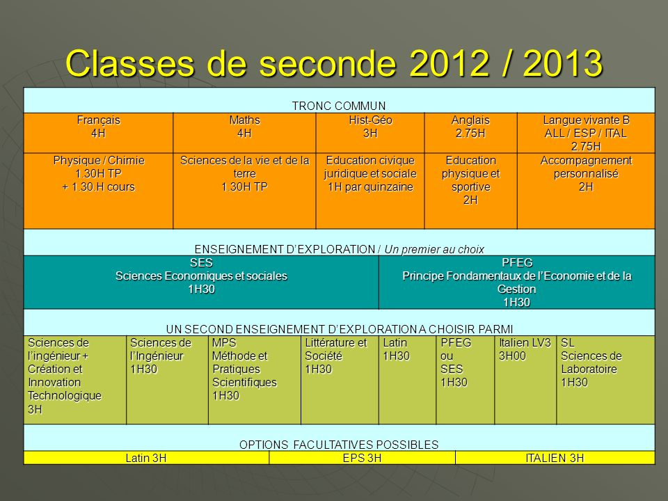 Classes de seconde 2012 / 2013 TRONC COMMUN Français 4H Maths Hist-Géo