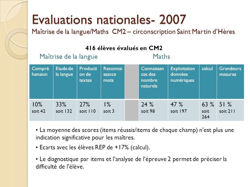 Evaluations nationales- 2007 Maîtrise de la langue/Maths CM2 – circonscription Saint Martin d'Hères