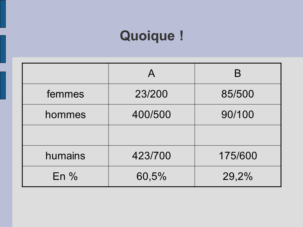 Quoique ! A B femmes 23/200 85/500 hommes 400/500 90/100 humains