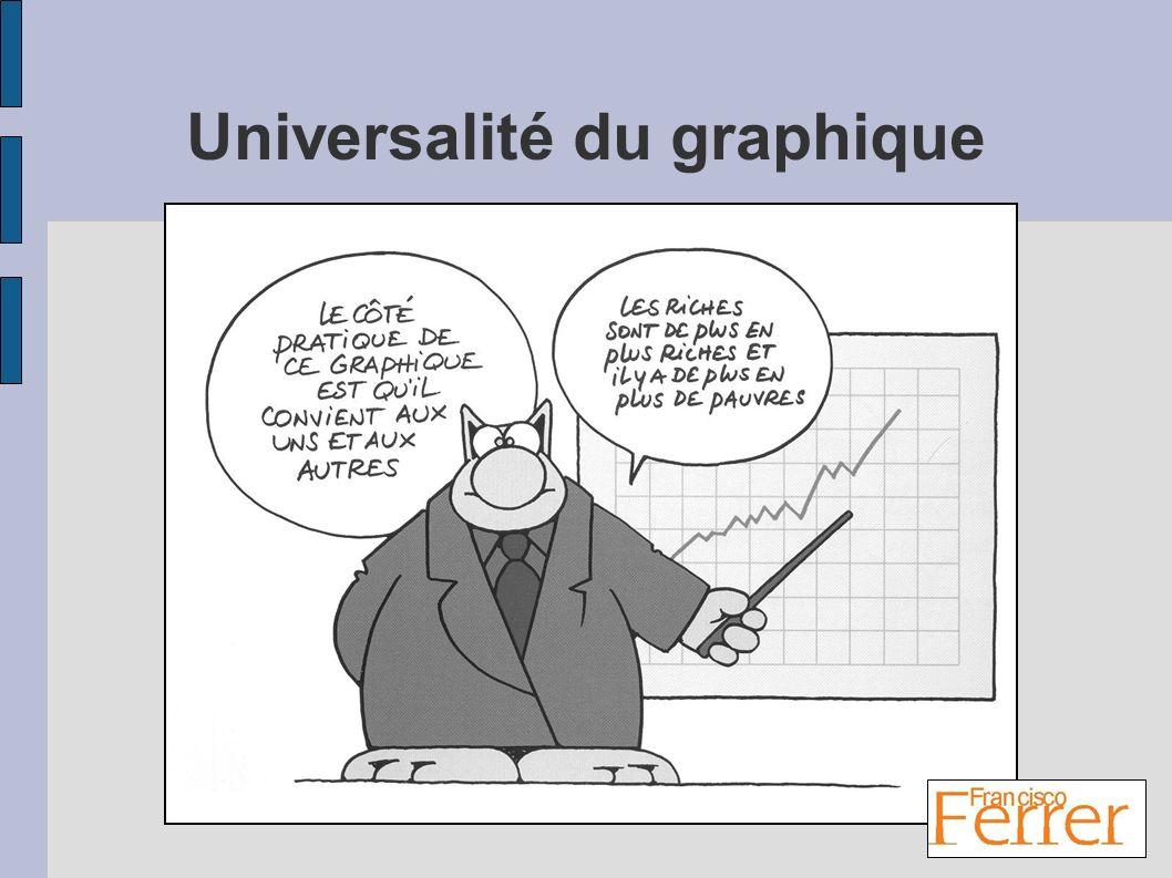 Universalité du graphique