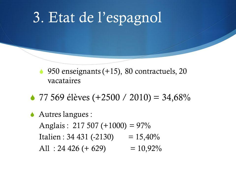 3. Etat de l'espagnol 77 569 élèves (+2500 / 2010) = 34,68%
