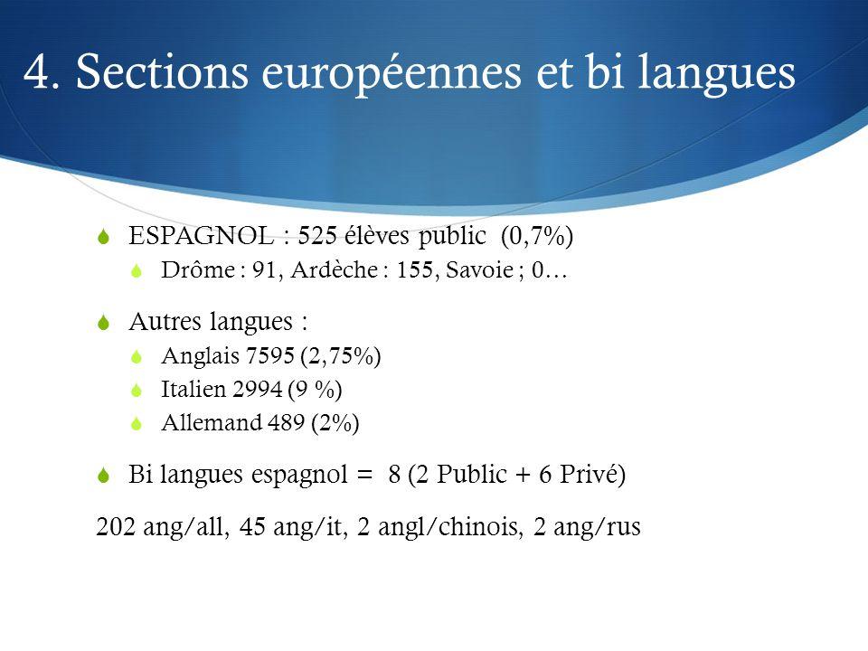 4. Sections européennes et bi langues