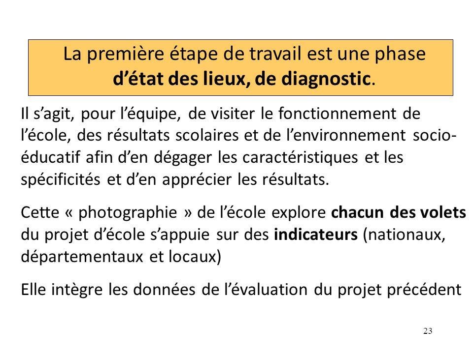 La première étape de travail est une phase d'état des lieux, de diagnostic.