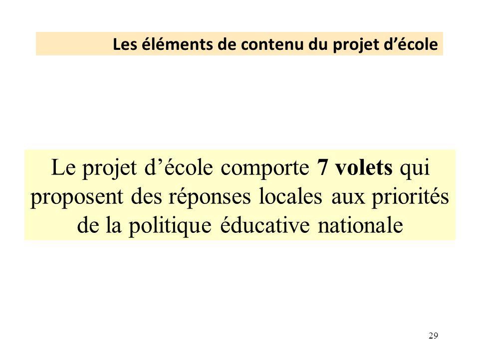 Les éléments de contenu du projet d'école