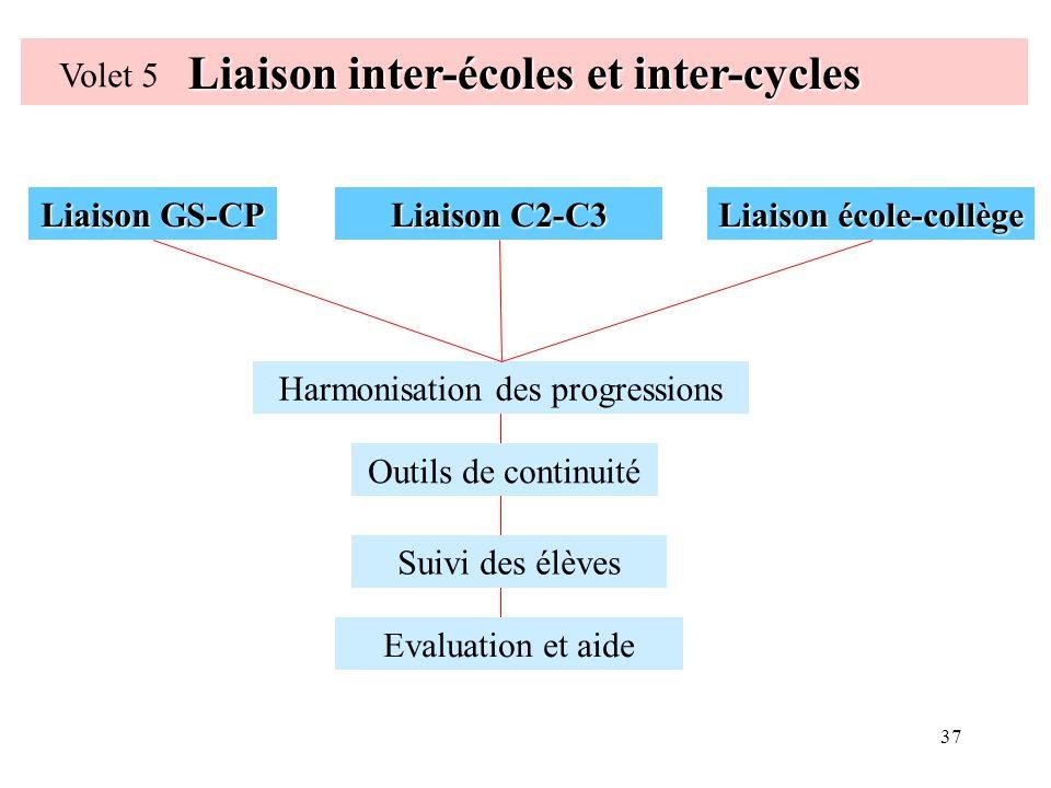 Liaison inter-écoles et inter-cycles Liaison école-collège