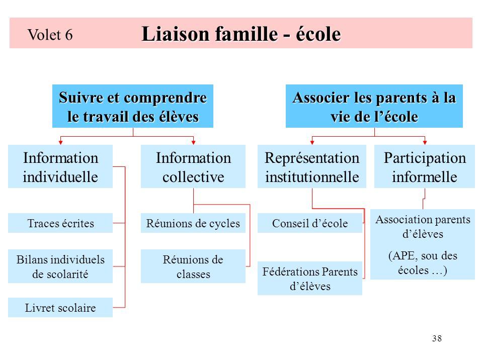 Liaison famille - école