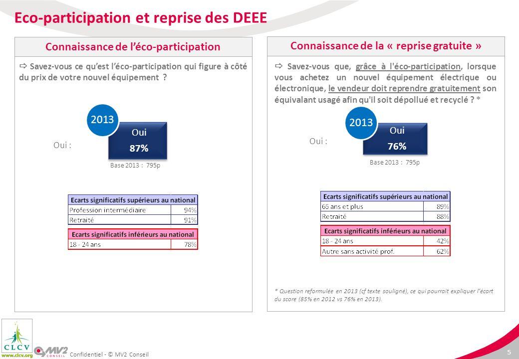 Eco-participation et reprise des DEEE