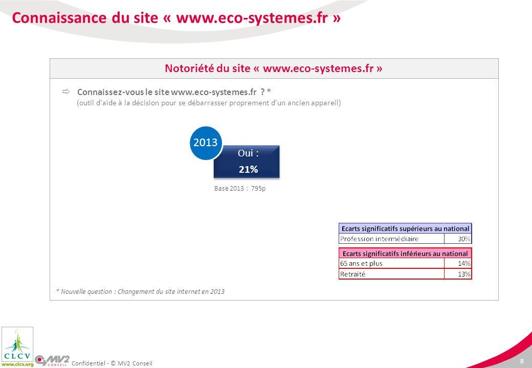 Notoriété du site « www.eco-systemes.fr »