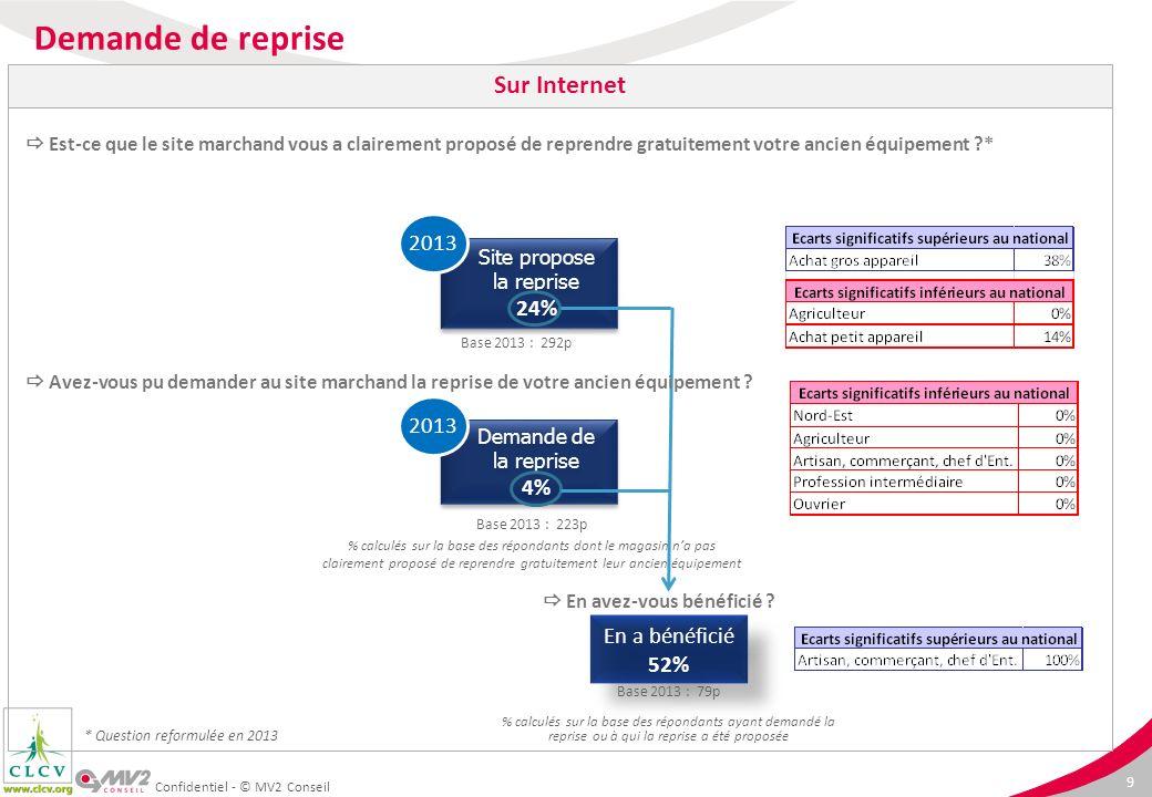 Demande de reprise Sur Internet 2013 24% 2013 4% En a bénéficié 52%