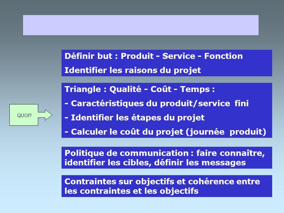 NOTE DE CADRAGE Définir but : Produit - Service - Fonction