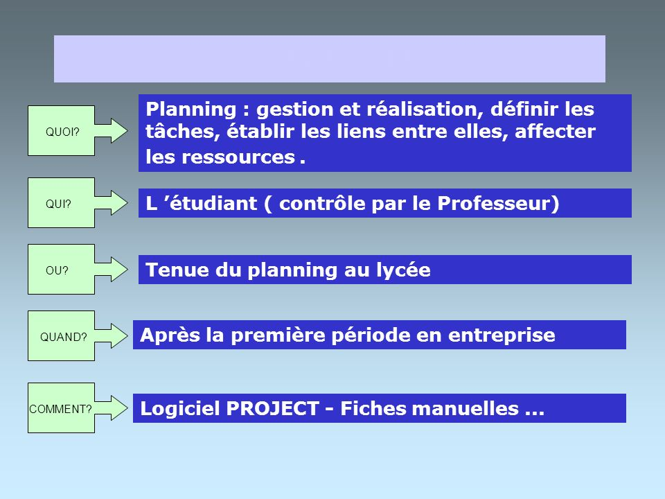 PLANIFICATION Planning : gestion et réalisation, définir les tâches, établir les liens entre elles, affecter les ressources .