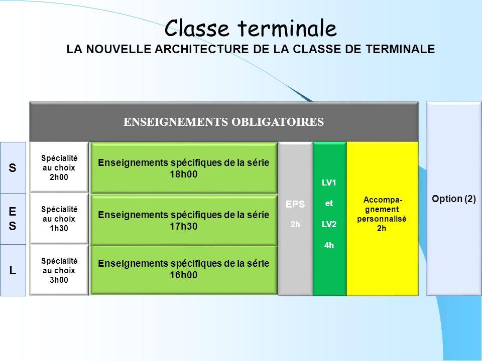 Classe terminale LA NOUVELLE ARCHITECTURE DE LA CLASSE DE TERMINALE