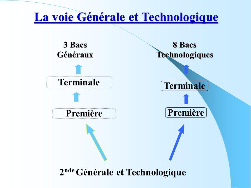 La voie Générale et Technologique 2nde Générale et Technologique