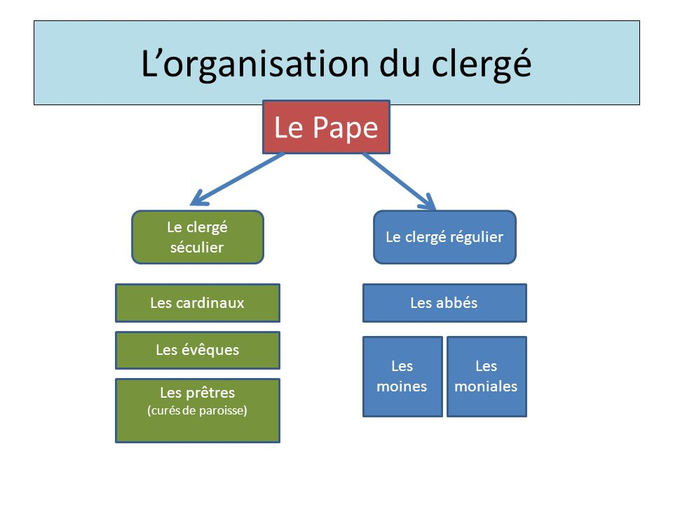 L'organisation du clergé