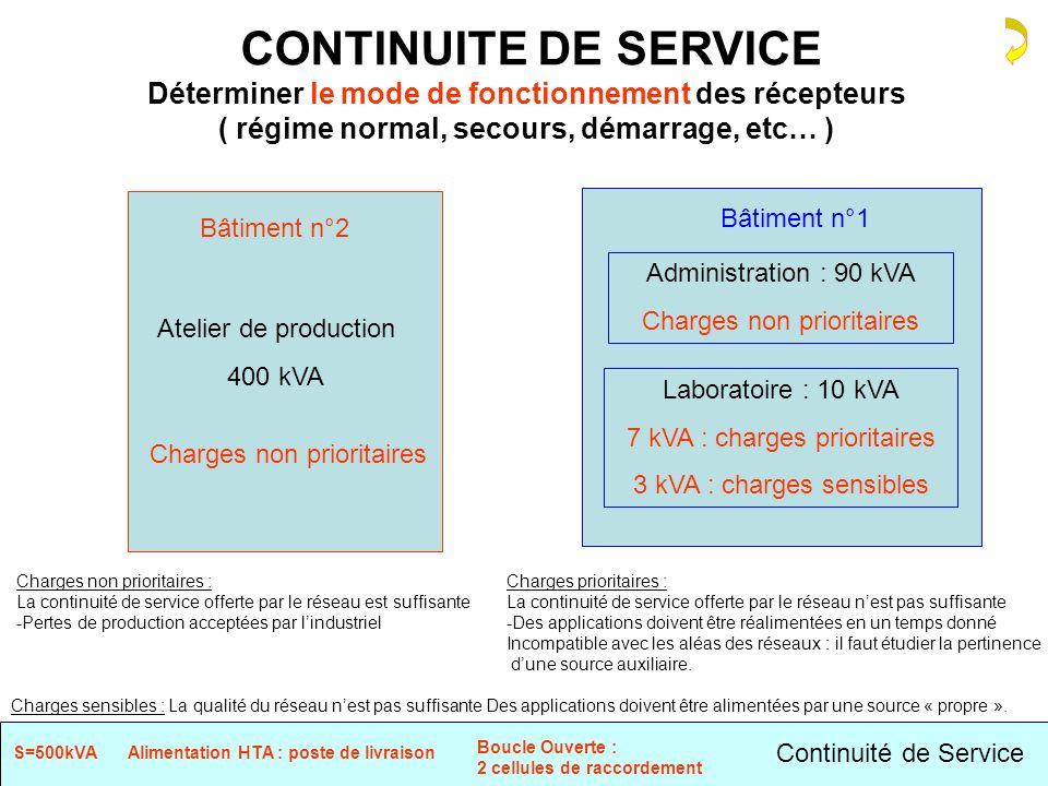 CONTINUITE DE SERVICE Déterminer le mode de fonctionnement des récepteurs. ( régime normal, secours, démarrage, etc… )