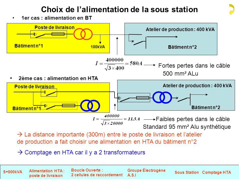 Choix de l'alimentation de la sous station