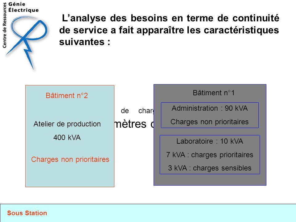 L'analyse des besoins en terme de continuité de service a fait apparaître les caractéristiques suivantes :