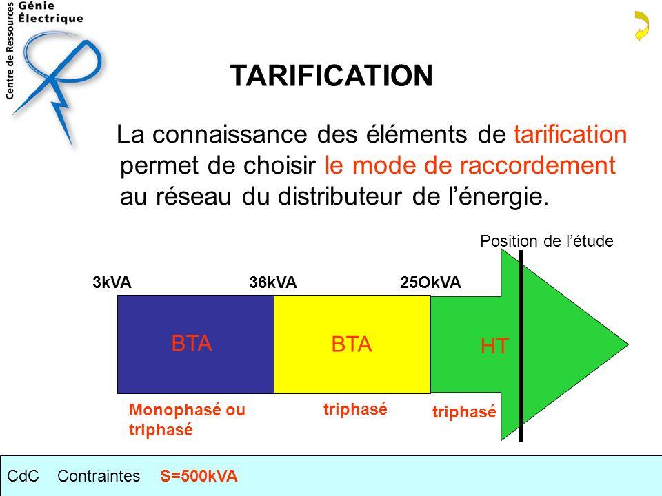 TARIFICATION La connaissance des éléments de tarification permet de choisir le mode de raccordement au réseau du distributeur de l'énergie.