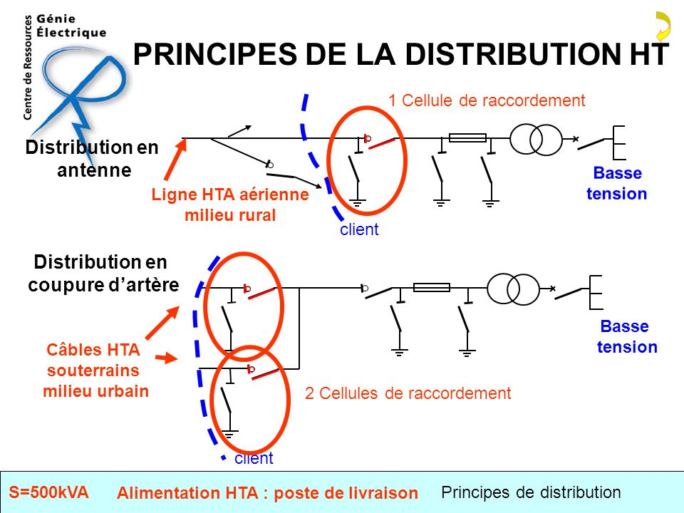 PRINCIPES DE LA DISTRIBUTION HT