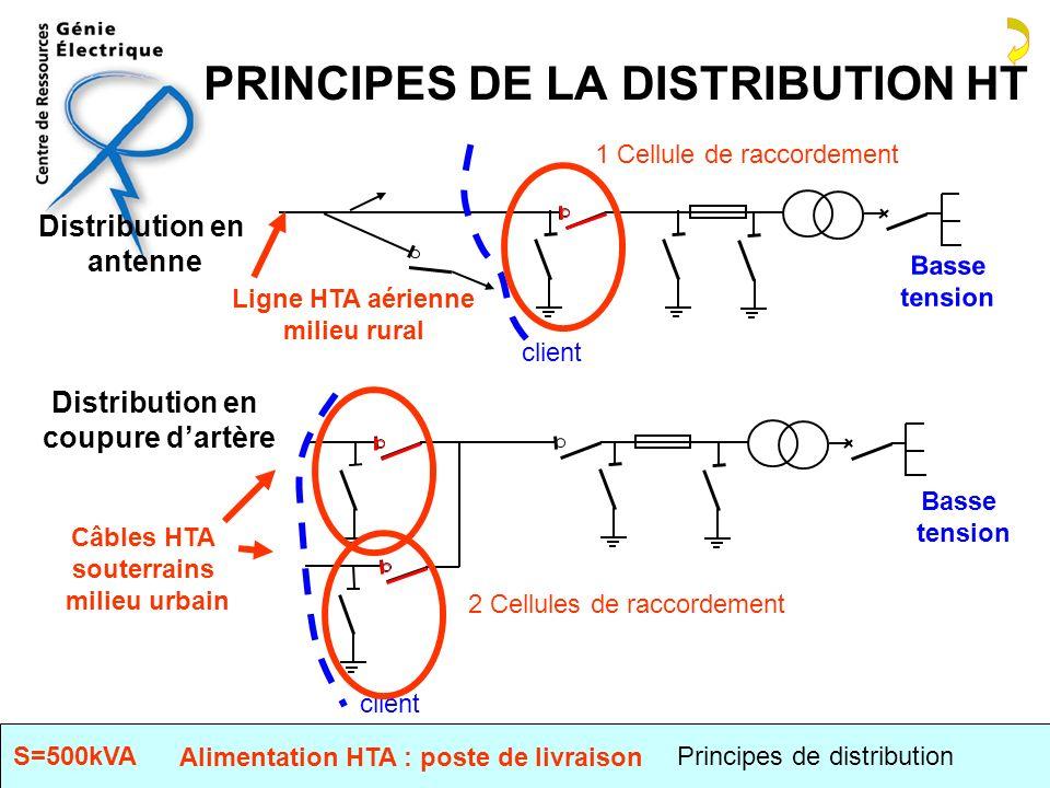 PRINCIPES DE LA DISTRIBUTION HT