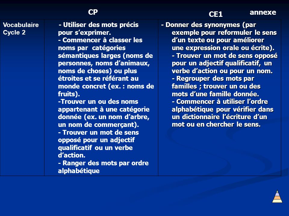 CP annexe CE1 Vocabulaire Cycle 2