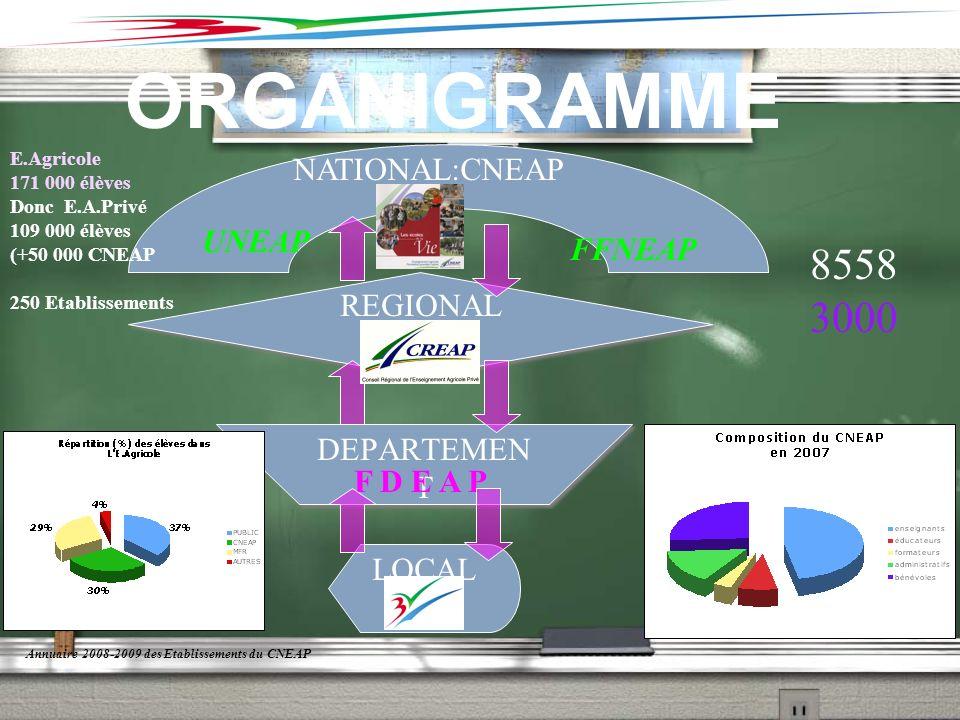 ORGANIGRAMME 8558 3000 NATIONAL:CNEAP UNEAP FFNEAP REGIONAL