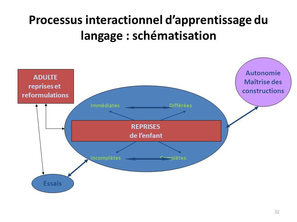 Processus interactionnel d'apprentissage du langage : schématisation