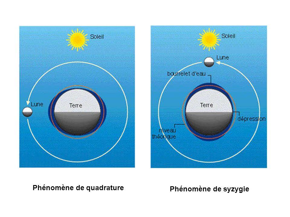Phénomène de quadrature