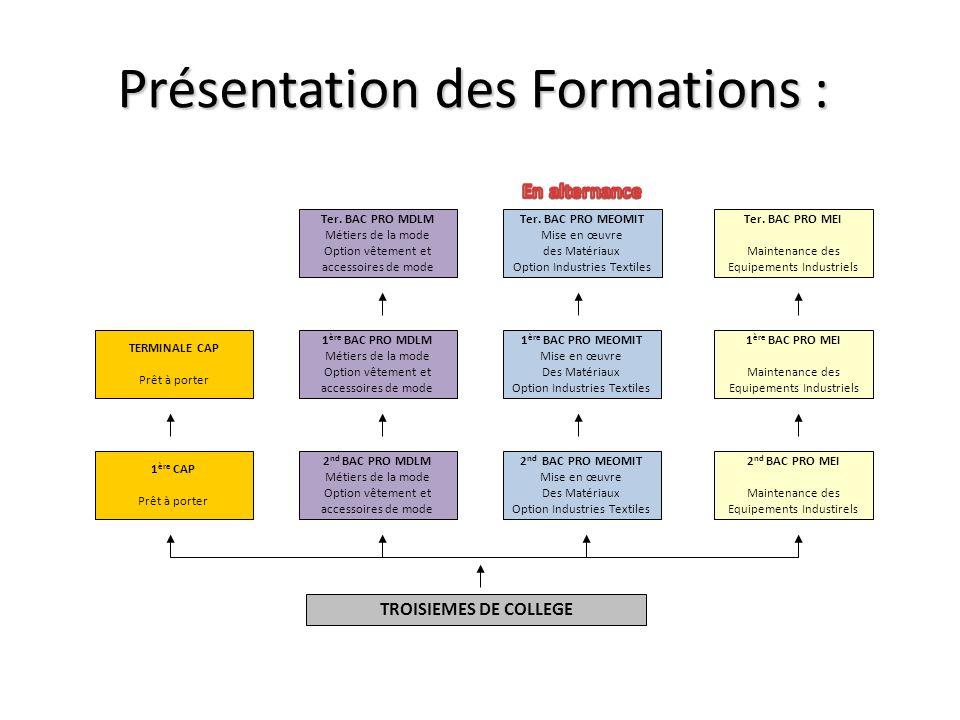 Présentation des Formations :