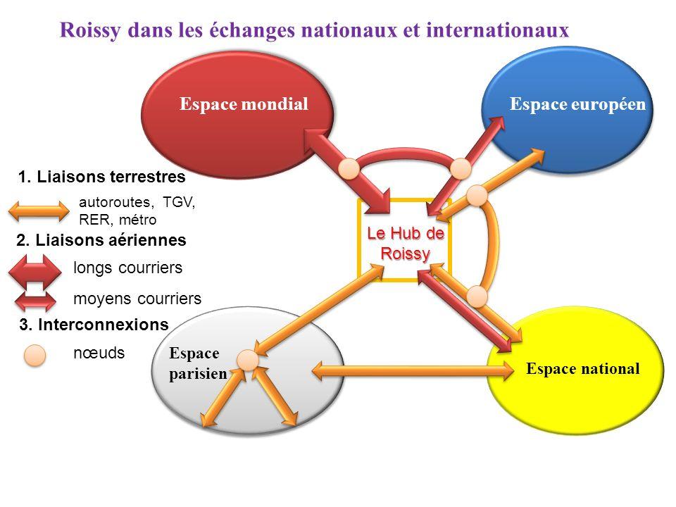 Roissy dans les échanges nationaux et internationaux