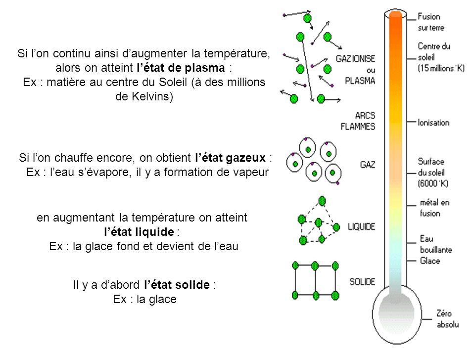 Ex : matière au centre du Soleil (à des millions de Kelvins)
