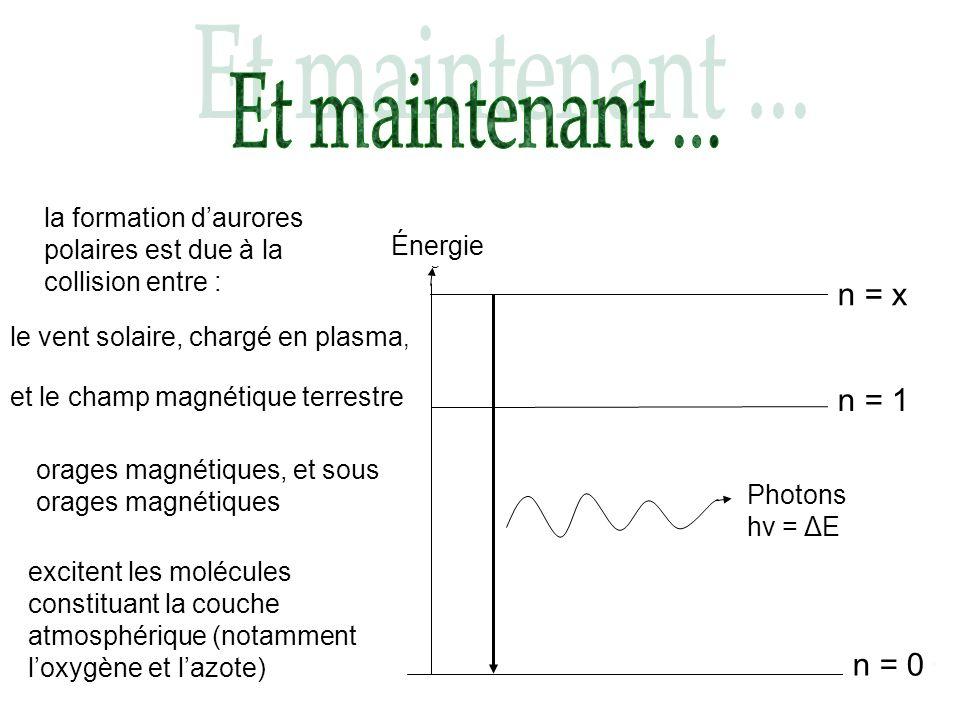 Et maintenant ... la formation d'aurores polaires est due à la collision entre : Énergie. n = 0. Energie.