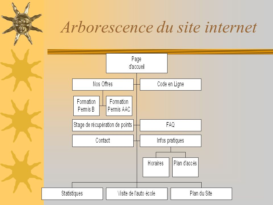 Arborescence du site internet