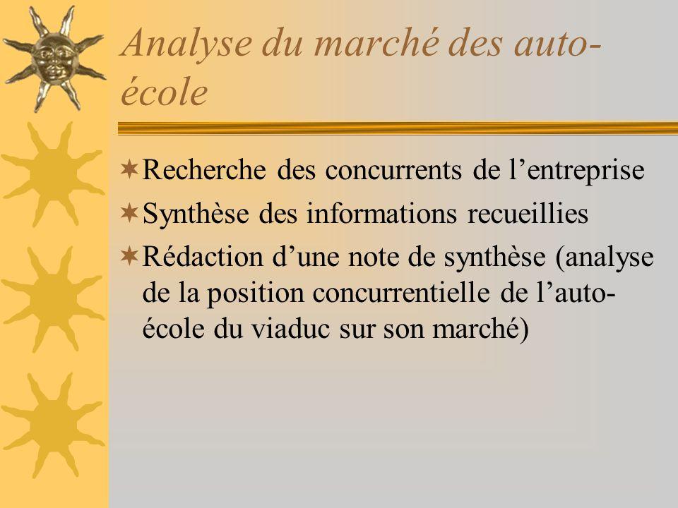 Analyse du marché des auto-école