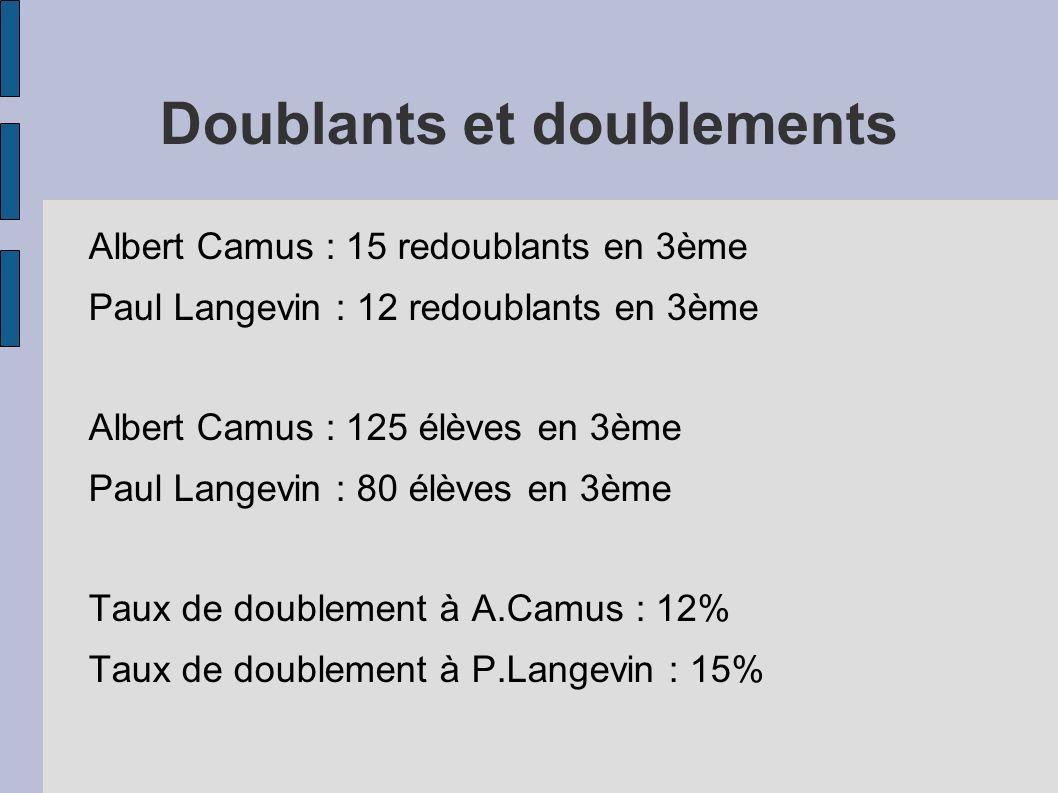 Doublants et doublements