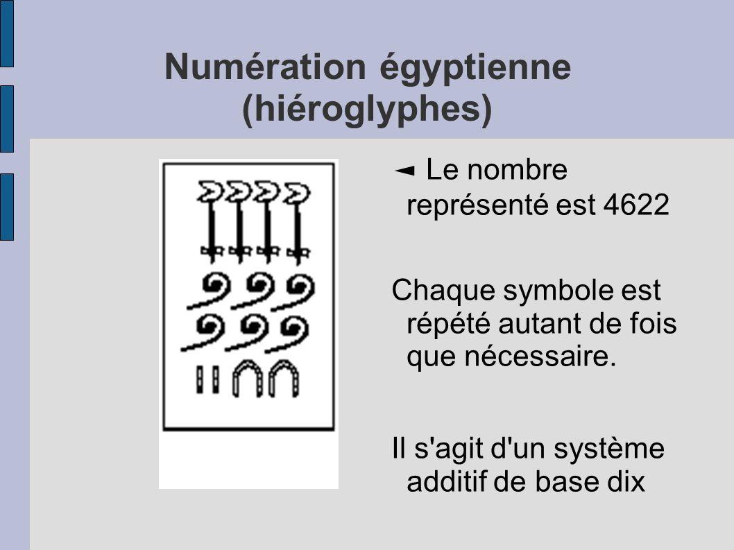 Numération égyptienne (hiéroglyphes)