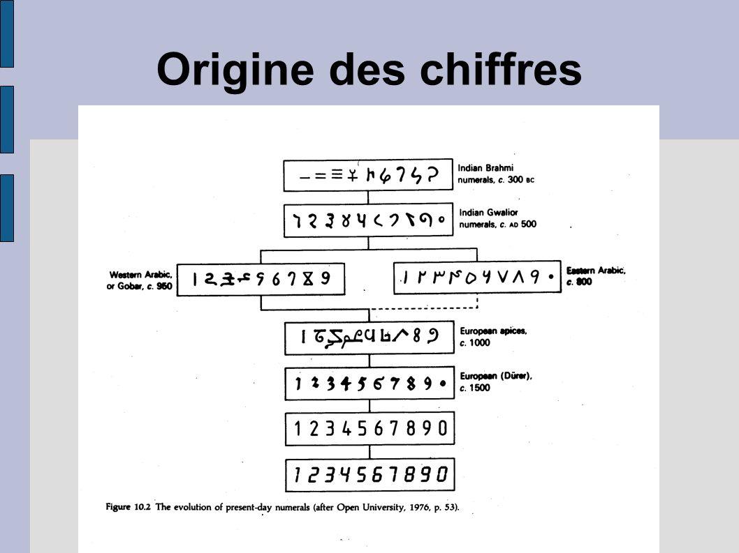Origine des chiffres