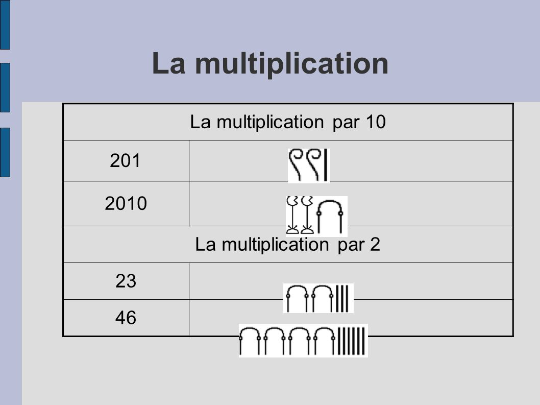 La multiplication La multiplication par 10 201 2010
