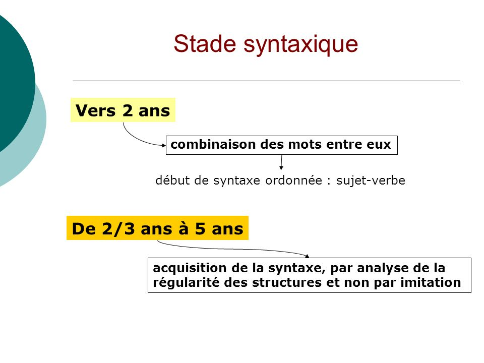 Stade syntaxique Vers 2 ans De 2/3 ans à 5 ans