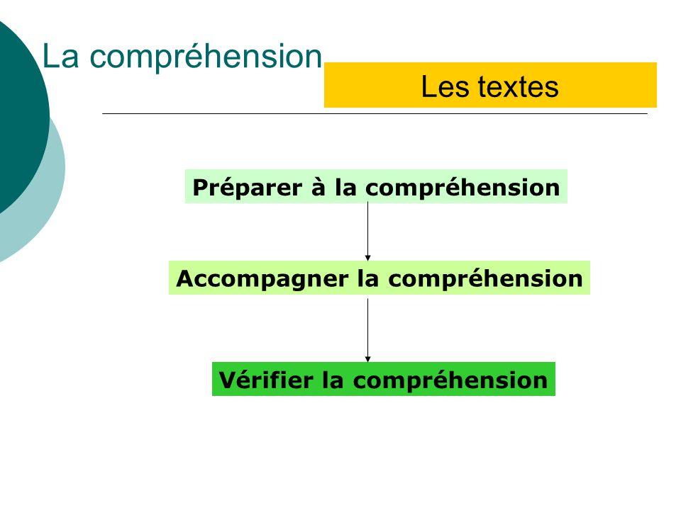 La compréhension Les textes Préparer à la compréhension