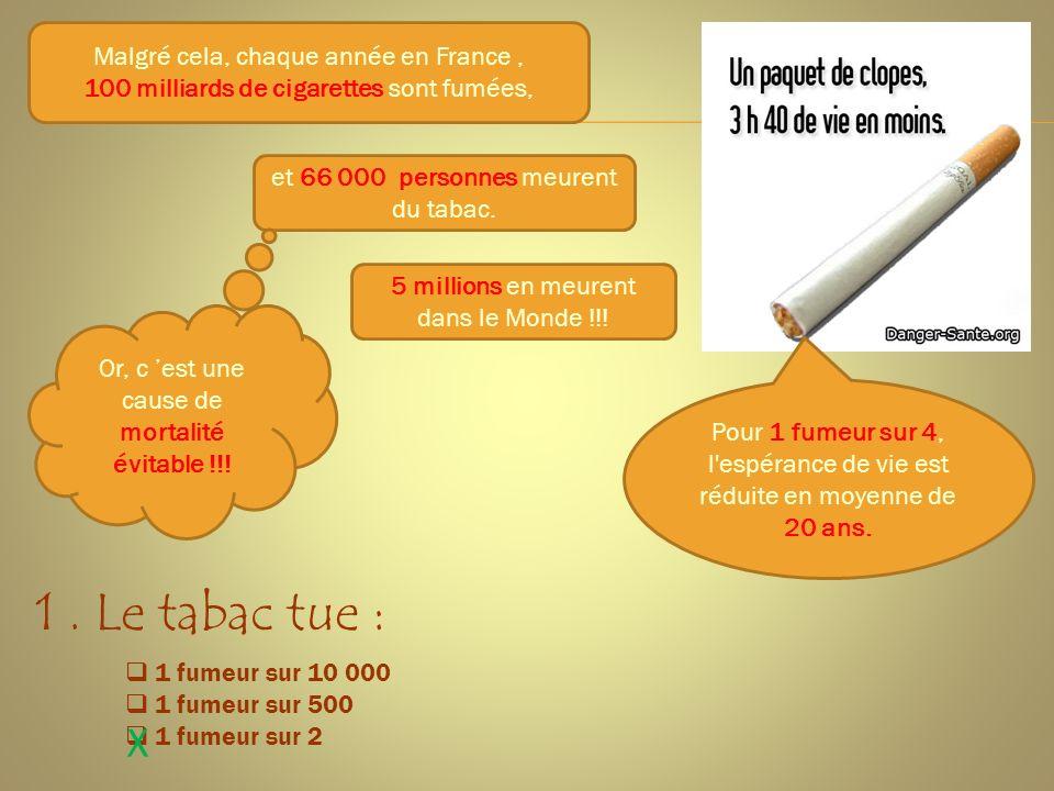 1 . Le tabac tue : X Malgré cela, chaque année en France ,